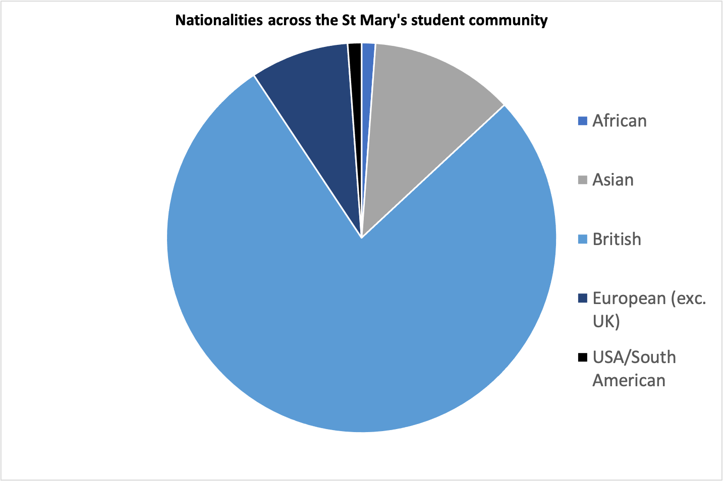 Graph showing nationality split across St Mary's School, Cambridge