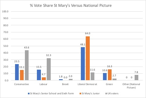 Graph showing St Mary's vote share versus the national result